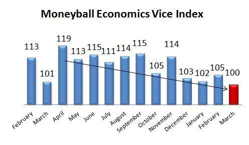 Vice-Index